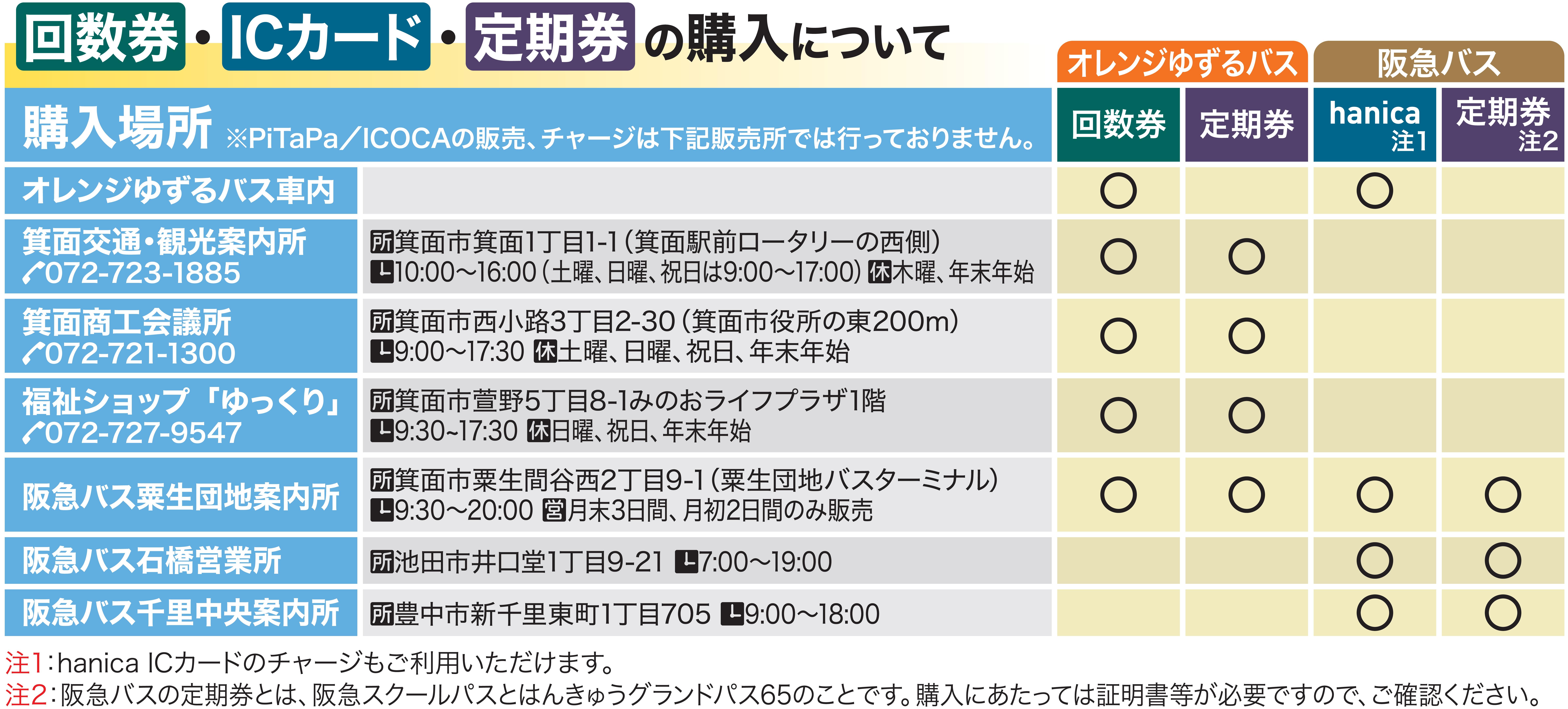 大阪 シティ バス 定期 券